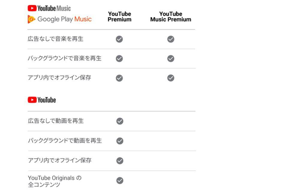 Youtube Premium とYoutube Music Premiumの特典